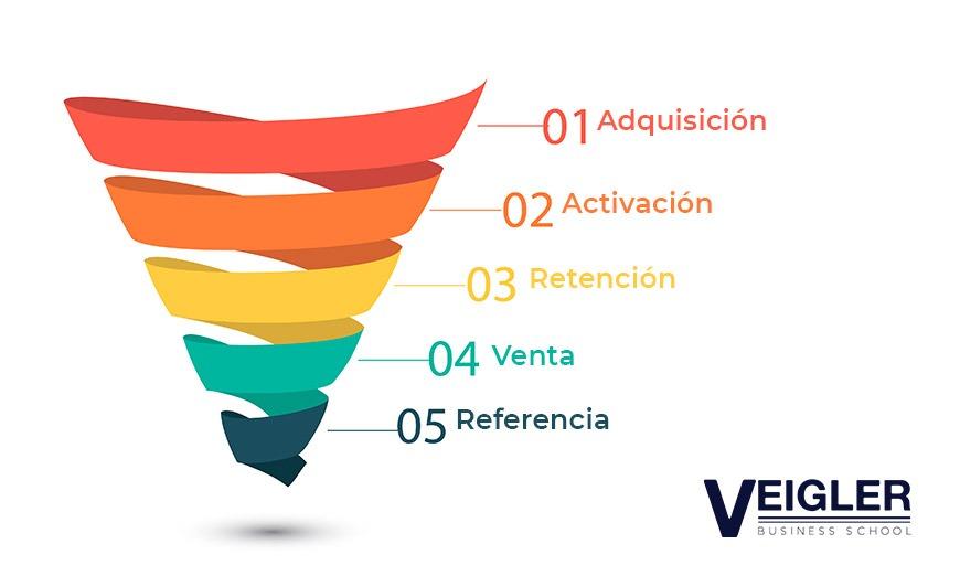 El funnel de conversión determina en qué fase del proceso de compra se encuentra un cliente potencial